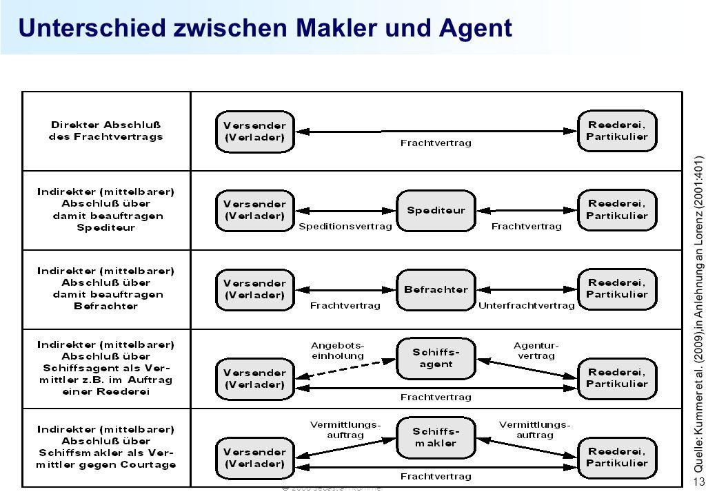 2008 Sebastian Kummer 13 Quelle: Kummer et al. (2009),in Anlehnung an Lorenz (2001:401) Unterschied zwischen Makler und Agent