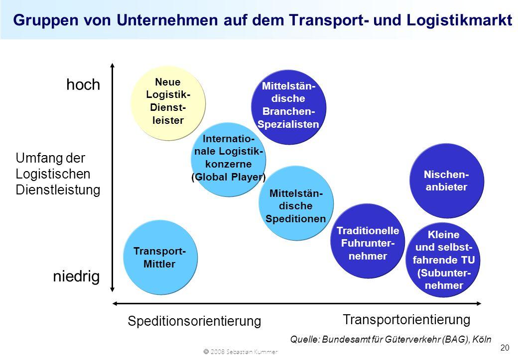 2008 Sebastian Kummer 20 Gruppen von Unternehmen auf dem Transport- und Logistikmarkt Speditionsorientierung Transportorientierung Umfang der Logistis