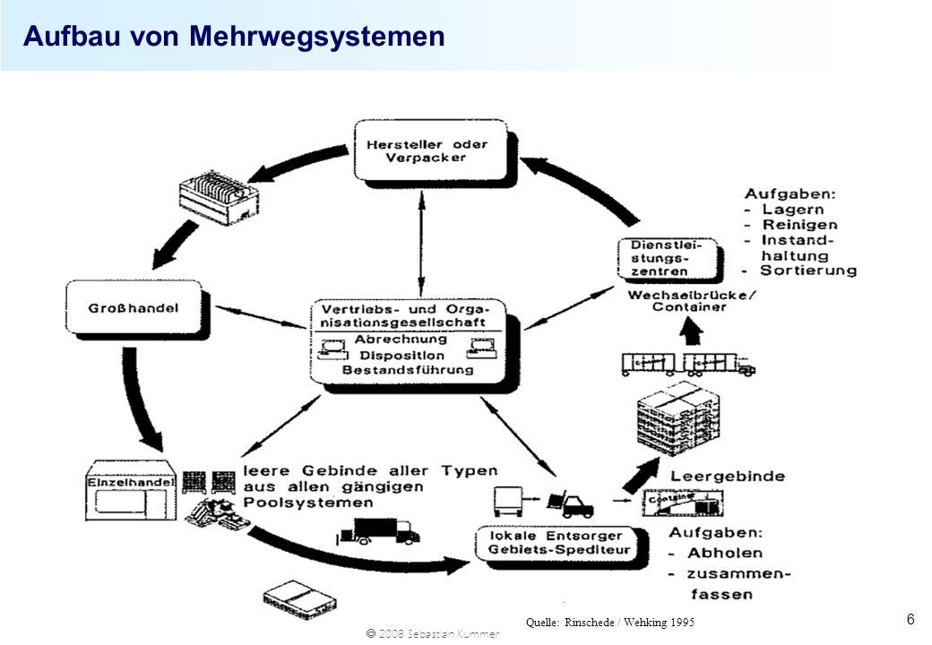 2008 Sebastian Kummer 6 Aufbau von Mehrwegsystemen Quelle: Rinschede / Wehking 1995