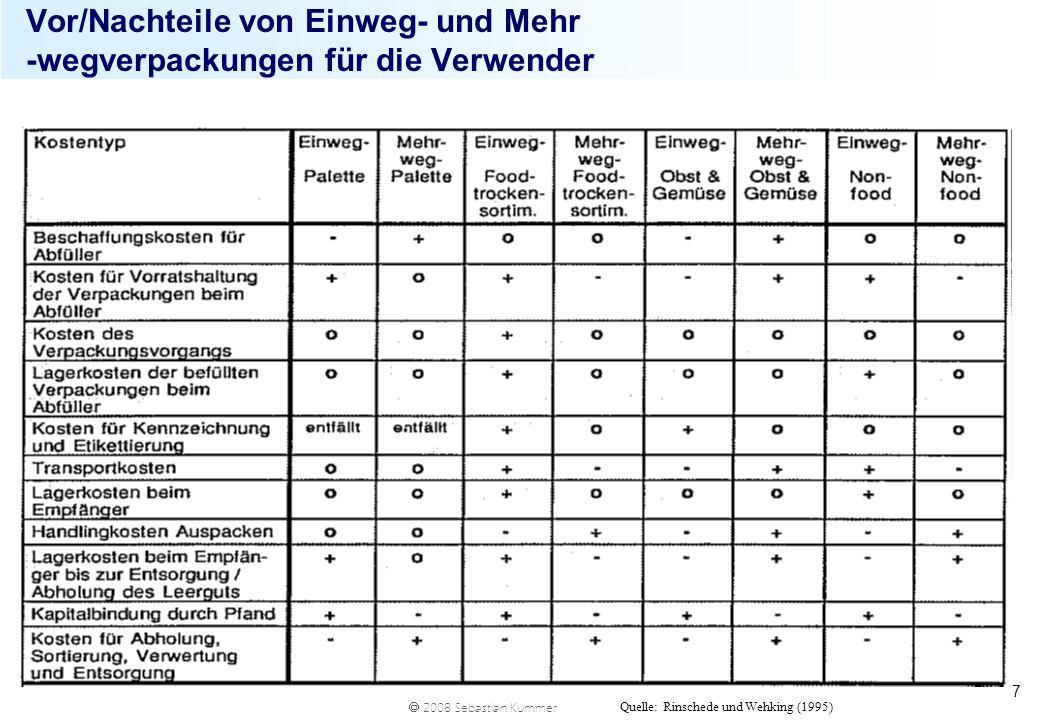 2008 Sebastian Kummer 7 Vor/Nachteile von Einweg- und Mehr -wegverpackungen für die Verwender Quelle: Rinschede und Wehking (1995)