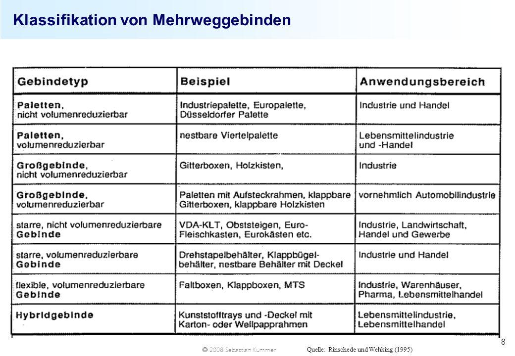 2008 Sebastian Kummer 8 Klassifikation von Mehrweggebinden Quelle: Rinschede und Wehking (1995)