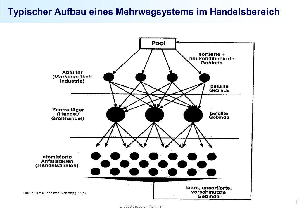 2008 Sebastian Kummer 9 Typischer Aufbau eines Mehrwegsystems im Handelsbereich Quelle: Rinschede und Wehking (1995)