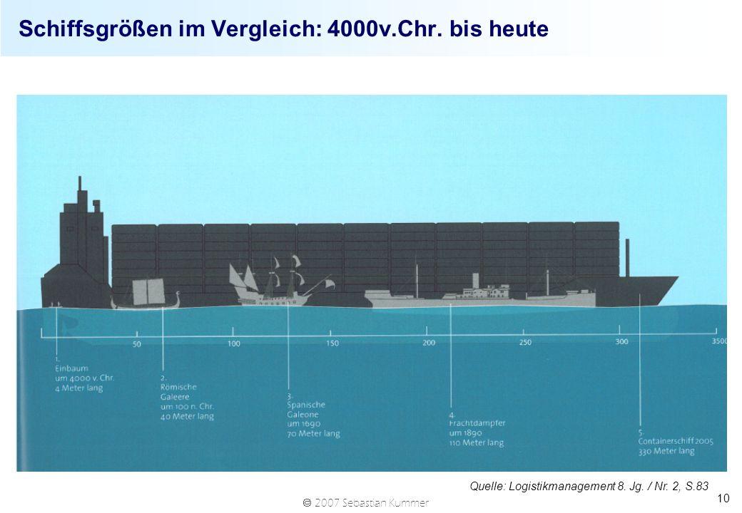 2007 Sebastian Kummer 10 Schiffsgrößen im Vergleich: 4000v.Chr. bis heute Quelle: Logistikmanagement 8. Jg. / Nr. 2, S.83