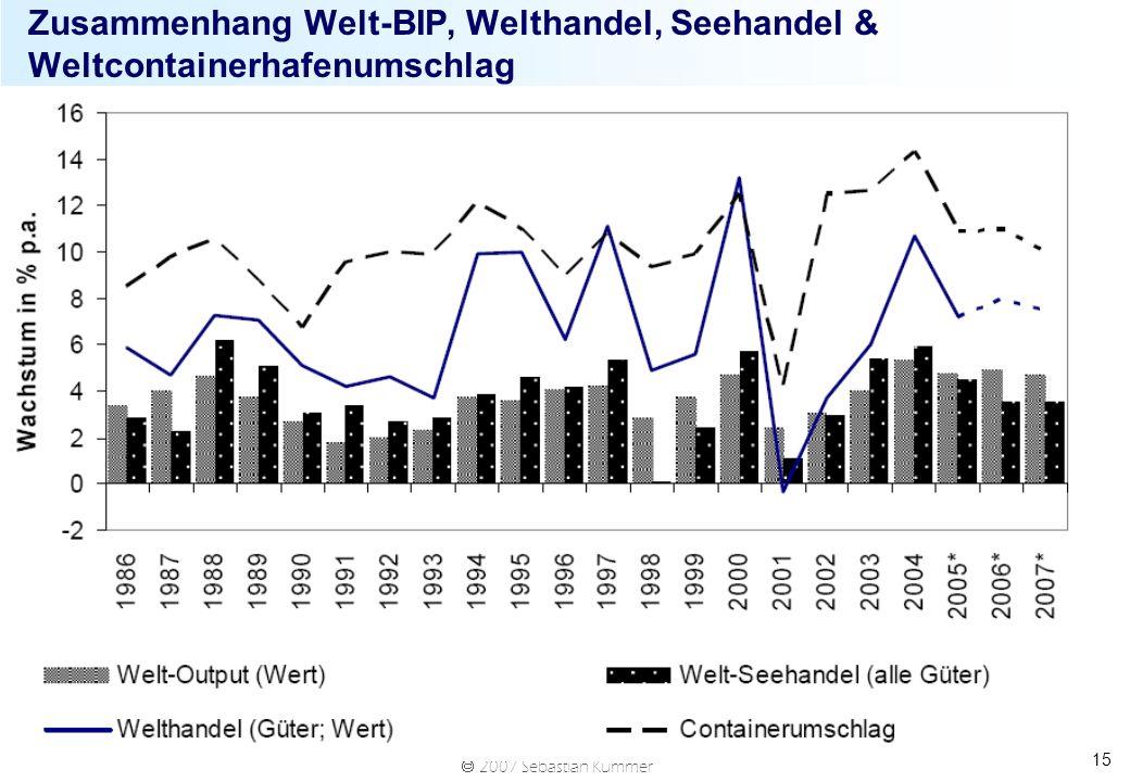 2007 Sebastian Kummer 15 Zusammenhang Welt-BIP, Welthandel, Seehandel & Weltcontainerhafenumschlag