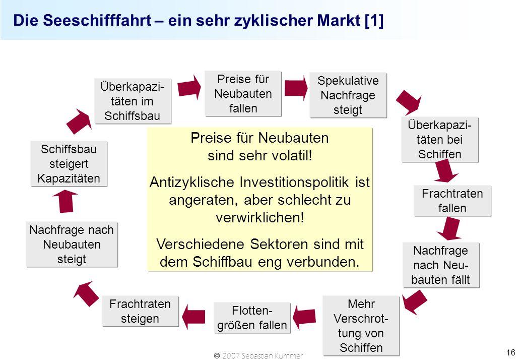 2007 Sebastian Kummer 16 Die Seeschifffahrt – ein sehr zyklischer Markt [1] Preise für Neubauten fallen Spekulative Nachfrage steigt Überkapazi- täten