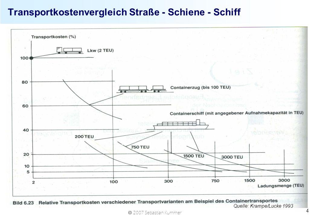 2007 Sebastian Kummer 4 Transportkostenvergleich Straße - Schiene - Schiff Quelle: Krampe/Lucke 1993