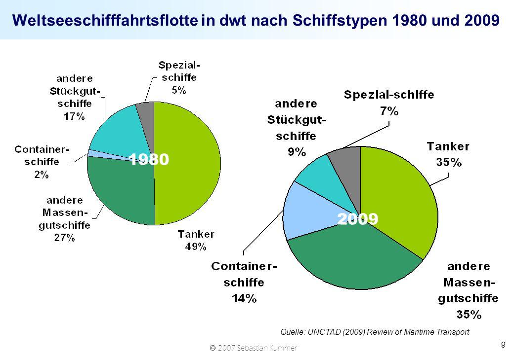 2007 Sebastian Kummer 9 Weltseeschifffahrtsflotte in dwt nach Schiffstypen 1980 und 2009 Quelle: UNCTAD (2009) Review of Maritime Transport 1980 2009