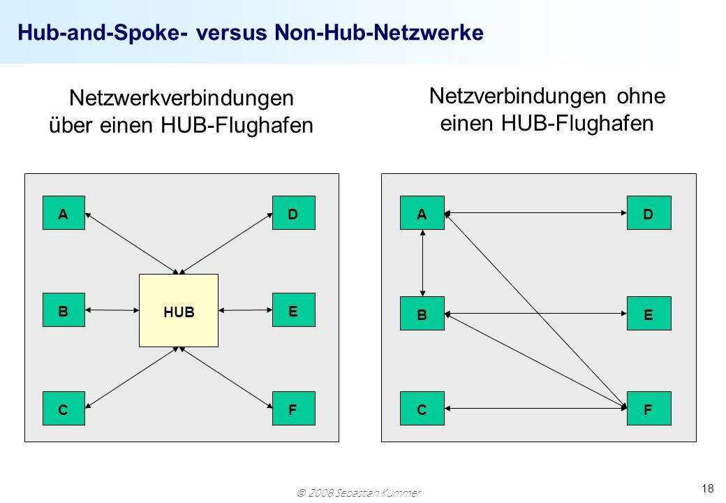 2008 Sebastian Kummer 18 Hub-and-Spoke- versus Non-Hub-Netzwerke F E D C B A HUB A B CF E D Netzwerkverbindungen über einen HUB-Flughafen Netzverbindu