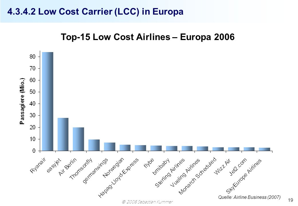 2008 Sebastian Kummer 19 4.3.4.2 Low Cost Carrier (LCC) in Europa Top-15 Low Cost Airlines – Europa 2006 Quelle: Airline Business (2007)