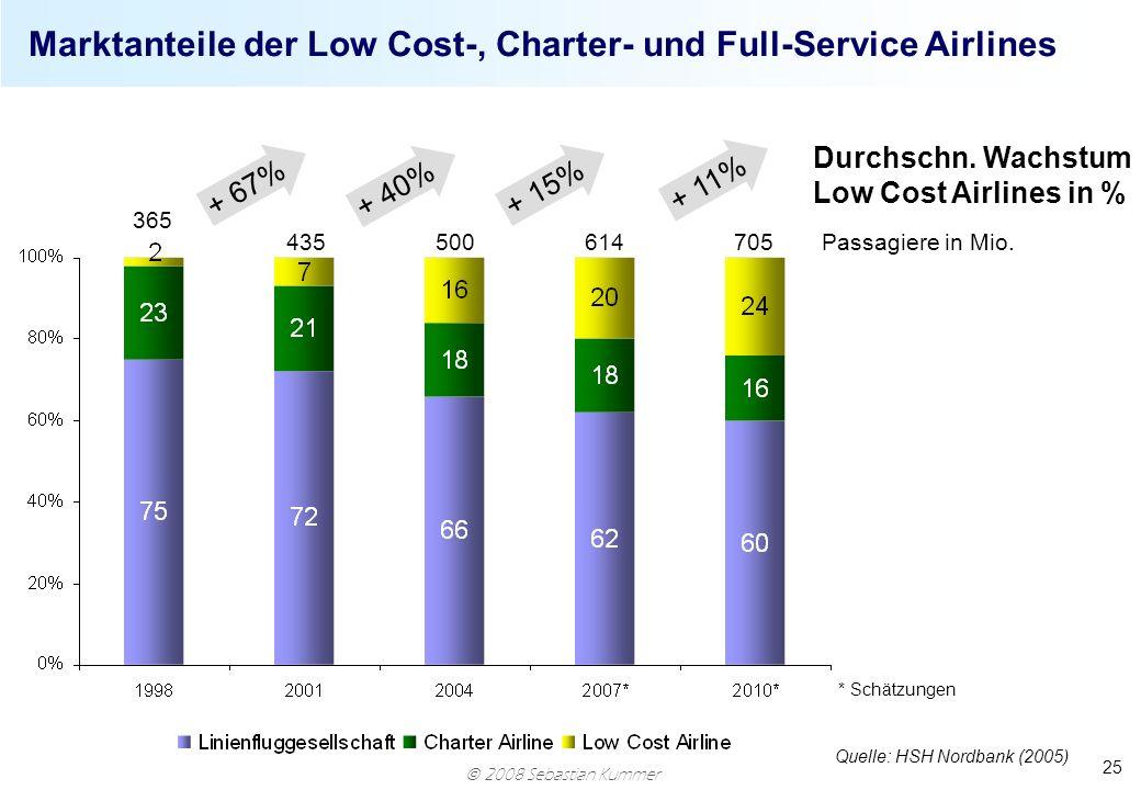 2008 Sebastian Kummer 25 Marktanteile der Low Cost-, Charter- und Full-Service Airlines Quelle: HSH Nordbank (2005) Passagiere in Mio. Durchschn. Wach