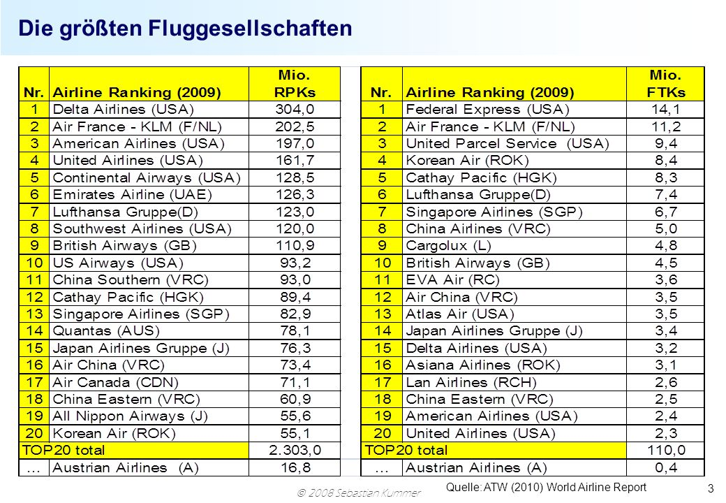 2008 Sebastian Kummer 3 Die größten Fluggesellschaften Quelle: ATW (2010) World Airline Report