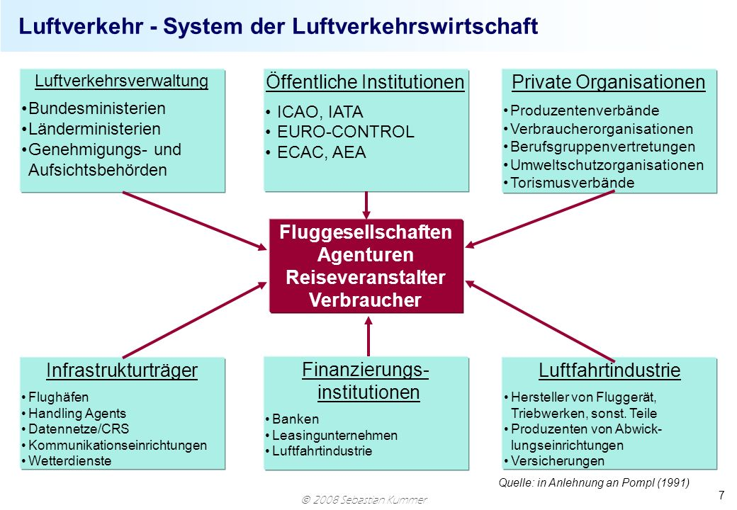 2008 Sebastian Kummer 7 Luftverkehr - System der Luftverkehrswirtschaft Fluggesellschaften Agenturen Reiseveranstalter Verbraucher Luftverkehrsverwalt