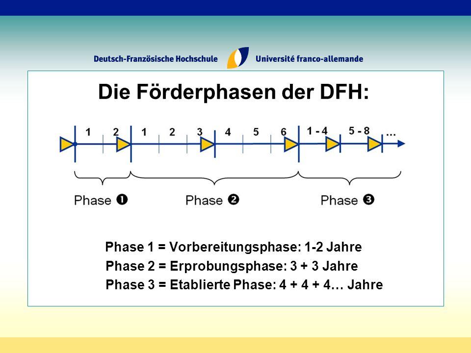 Die Förderphasen der DFH: Phase 1 = Vorbereitungsphase: 1-2 Jahre Phase 2 = Erprobungsphase: 3 + 3 Jahre Phase 3 = Etablierte Phase: 4 + 4 + 4… Jahre