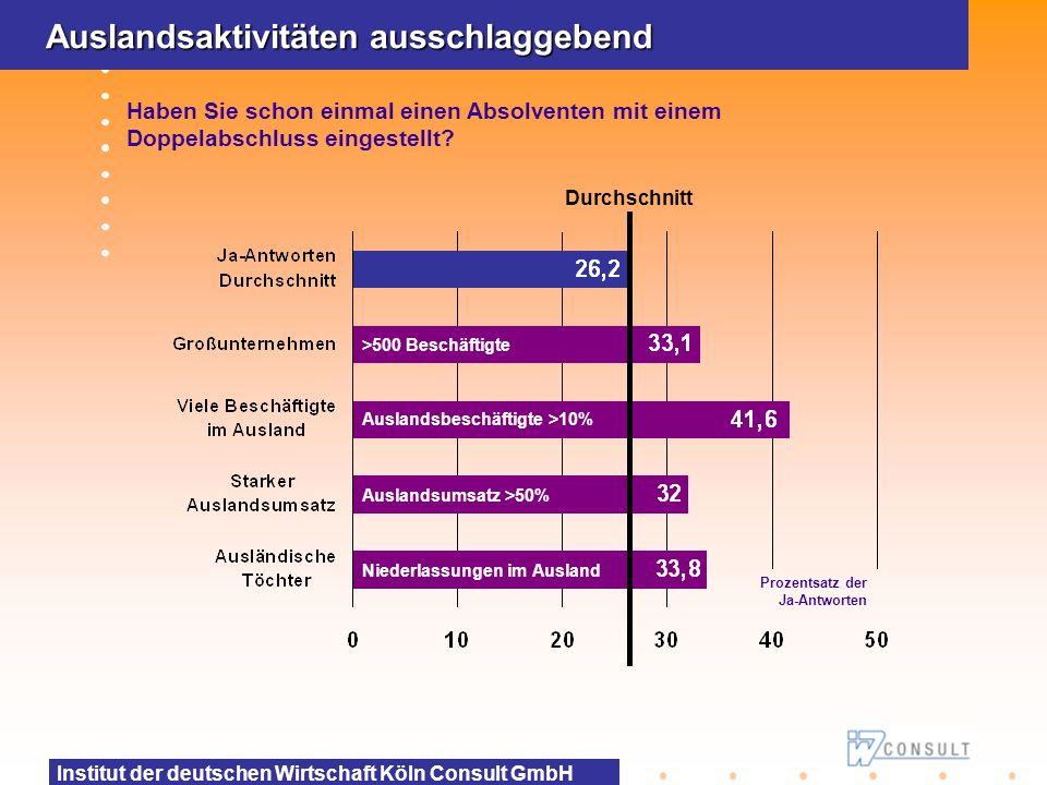 Institut der deutschen Wirtschaft Köln Consult GmbH Auslandsaktivitäten ausschlaggebend Haben Sie schon einmal einen Absolventen mit einem Doppelabsch