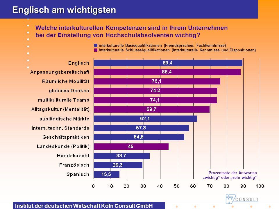 Institut der deutschen Wirtschaft Köln Consult GmbH Interkulturelle Kompetenzen bei Einstellungen wichtig Für welchen Anteil der einzustellenden Hochschulabsolventen sind solche interkulturellen Kompetenzen wichtig oder sehr wichtig.