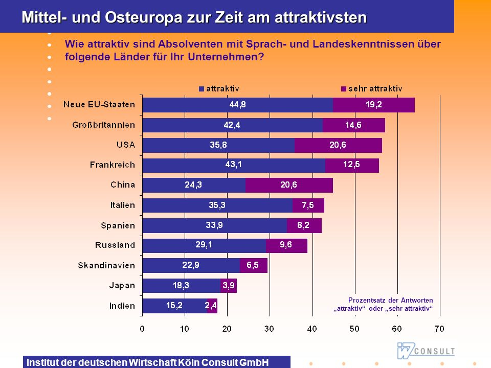 Institut der deutschen Wirtschaft Köln Consult GmbH Mittel- und Osteuropa zur Zeit am attraktivsten Wie attraktiv sind Absolventen mit Sprach- und Lan
