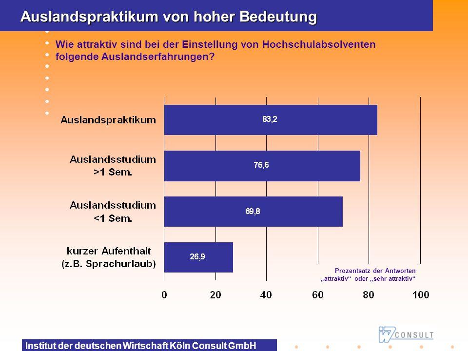 Institut der deutschen Wirtschaft Köln Consult GmbH Auslandspraktikum von hoher Bedeutung Wie attraktiv sind bei der Einstellung von Hochschulabsolven