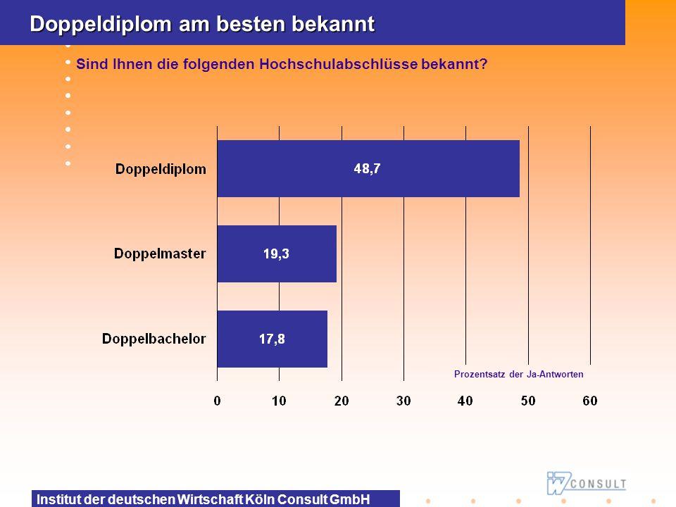 Institut der deutschen Wirtschaft Köln Consult GmbH Doppeldiplom am besten bekannt Sind Ihnen die folgenden Hochschulabschlüsse bekannt? Prozentsatz d