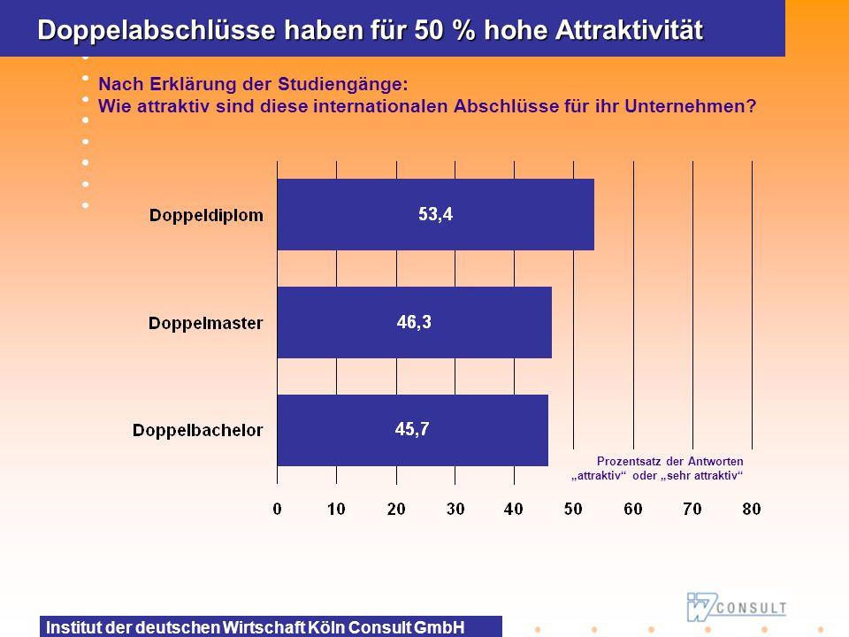 Institut der deutschen Wirtschaft Köln Consult GmbH Deutlich bessere Einstellungschancen Falls Doppelabschluss attraktiv für Ihr Unternehmen ist: Wie sind die Einstellungschancen von Absolventen mit Doppelabschluss im Gegensatz zu Absolventen mit normalen Abschluss.