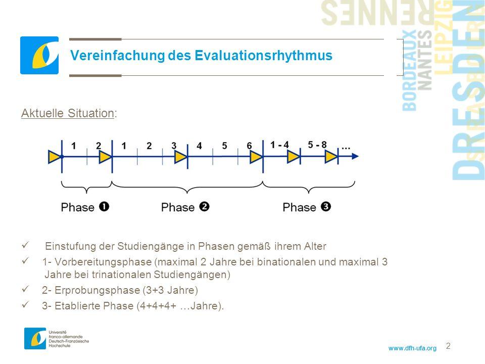 www.dfh-ufa.org 2 Vereinfachung des Evaluationsrhythmus Aktuelle Situation: Einstufung der Studiengänge in Phasen gemäß ihrem Alter 1- Vorbereitungsph