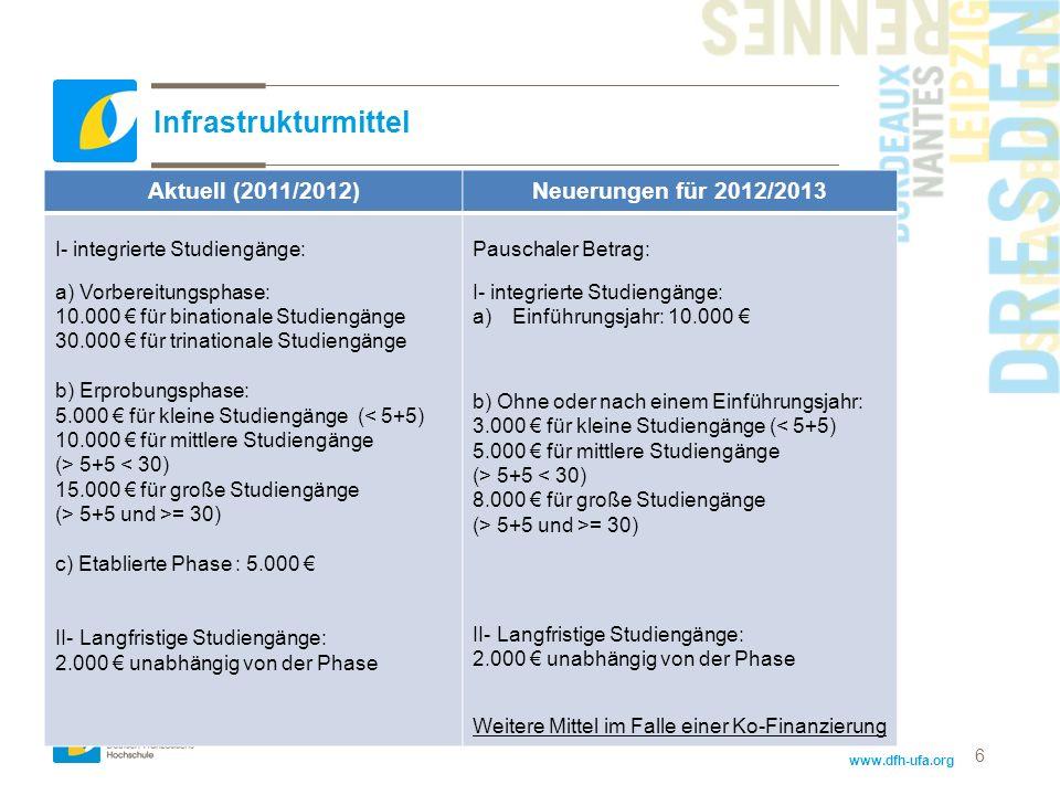 www.dfh-ufa.org 6 Infrastrukturmittel Aktuell (2011/2012)Neuerungen für 2012/2013 I- integrierte Studiengänge: a) Vorbereitungsphase: 10.000 für binat