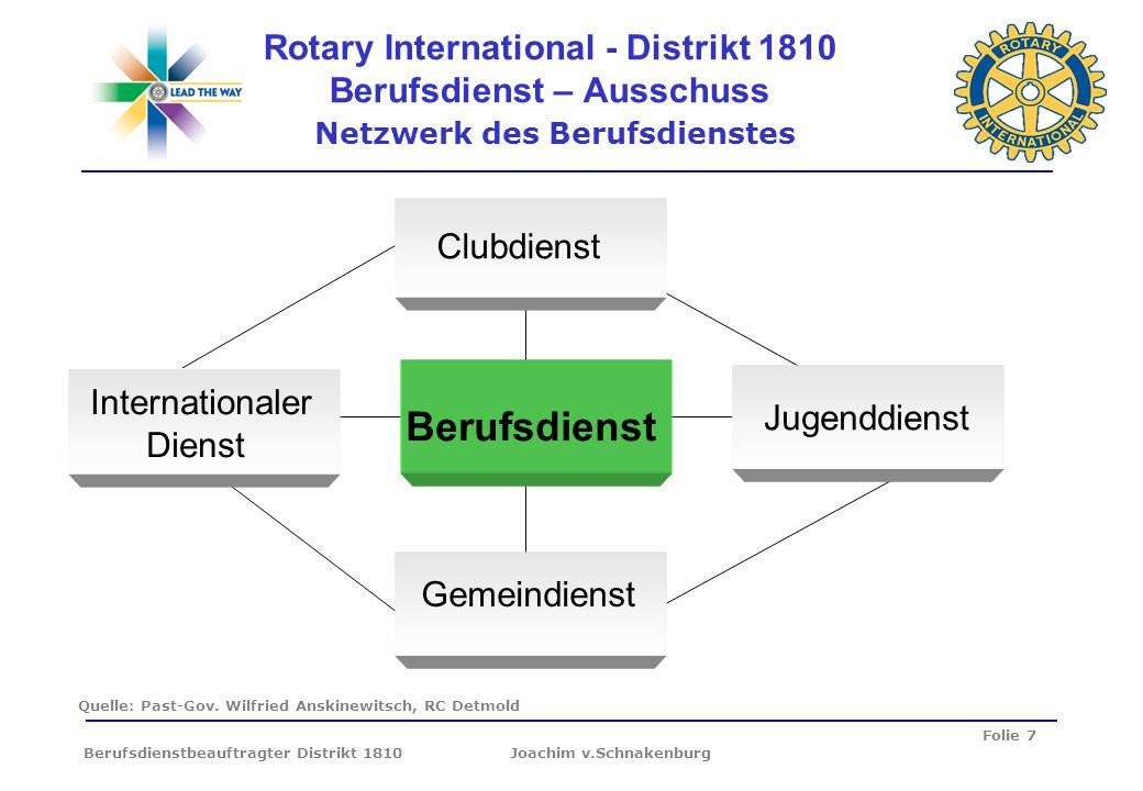 Folie 7 Berufsdienstbeauftragter Distrikt 1810 Joachim v.Schnakenburg Rotary International - Distrikt 1810 Berufsdienst – Ausschuss Netzwerk des Beruf