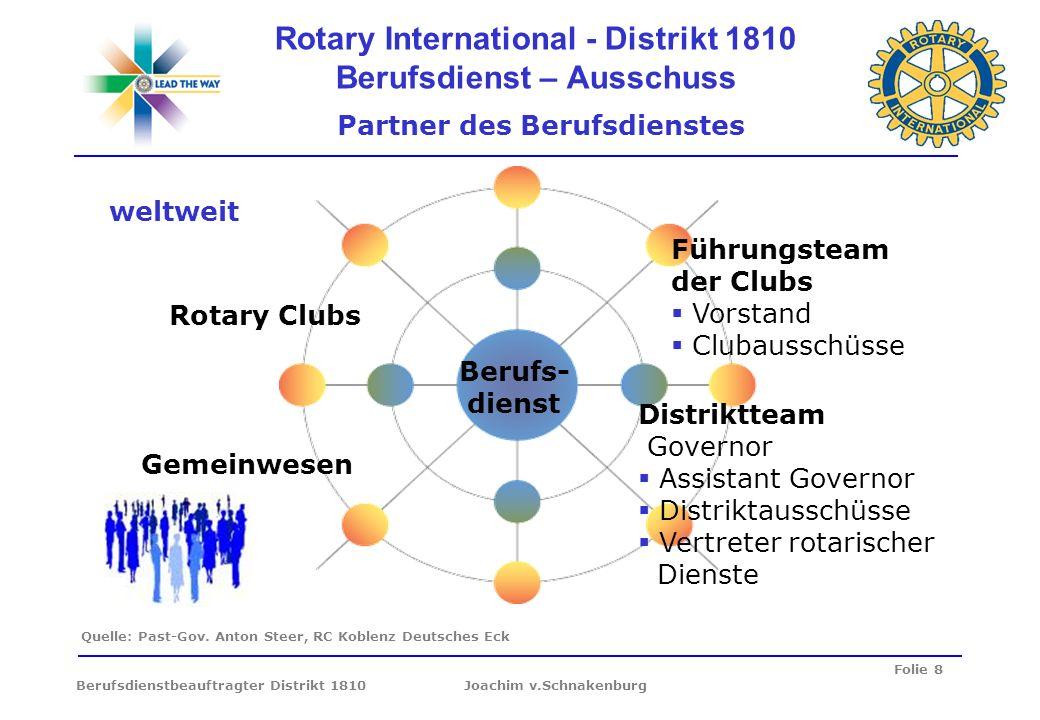 Folie 8 Berufsdienstbeauftragter Distrikt 1810 Joachim v.Schnakenburg Rotary International - Distrikt 1810 Berufsdienst – Ausschuss Partner des Berufs