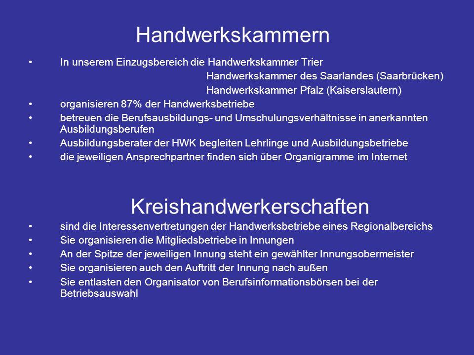 Handwerkskammern In unserem Einzugsbereich die Handwerkskammer Trier Handwerkskammer des Saarlandes (Saarbrücken) Handwerkskammer Pfalz (Kaiserslautern) organisieren 87% der Handwerksbetriebe betreuen die Berufsausbildungs- und Umschulungsverhältnisse in anerkannten Ausbildungsberufen Ausbildungsberater der HWK begleiten Lehrlinge und Ausbildungsbetriebe die jeweiligen Ansprechpartner finden sich über Organigramme im Internet Kreishandwerkerschaften sind die Interessenvertretungen der Handwerksbetriebe eines Regionalbereichs Sie organisieren die Mitgliedsbetriebe in Innungen An der Spitze der jeweiligen Innung steht ein gewählter Innungsobermeister Sie organisieren auch den Auftritt der Innung nach außen Sie entlasten den Organisator von Berufsinformationsbörsen bei der Betriebsauswahl