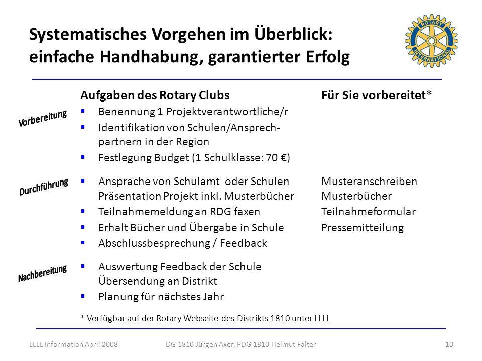DG 1810 Jürgen Axer, PDG 1810 Helmut Falter10 Aufgaben des Rotary ClubsFür Sie vorbereitet* Benennung 1 Projektverantwortliche/r Identifikation von Sc