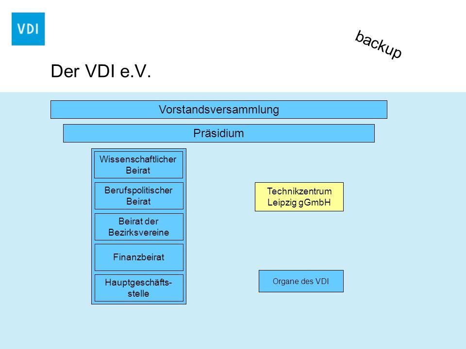 Der VDI e.V. Technikzentrum Leipzig gGmbH Wissenschaftlicher Beirat Berufspolitischer Beirat Beirat der Bezirksvereine Finanzbeirat Hauptgeschäfts- st