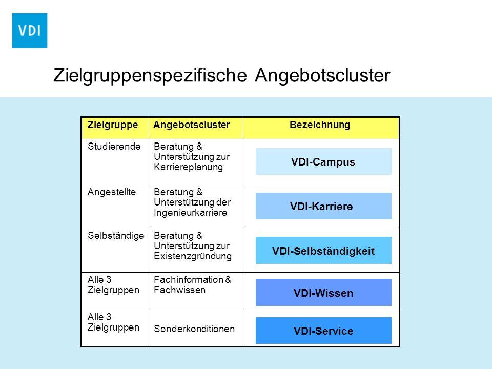 BezeichnungAngebotsclusterZielgruppe Beratung & Unterstützung zur Karriereplanung Studierende VDI-Campus Beratung & Unterstützung der Ingenieurkarrier