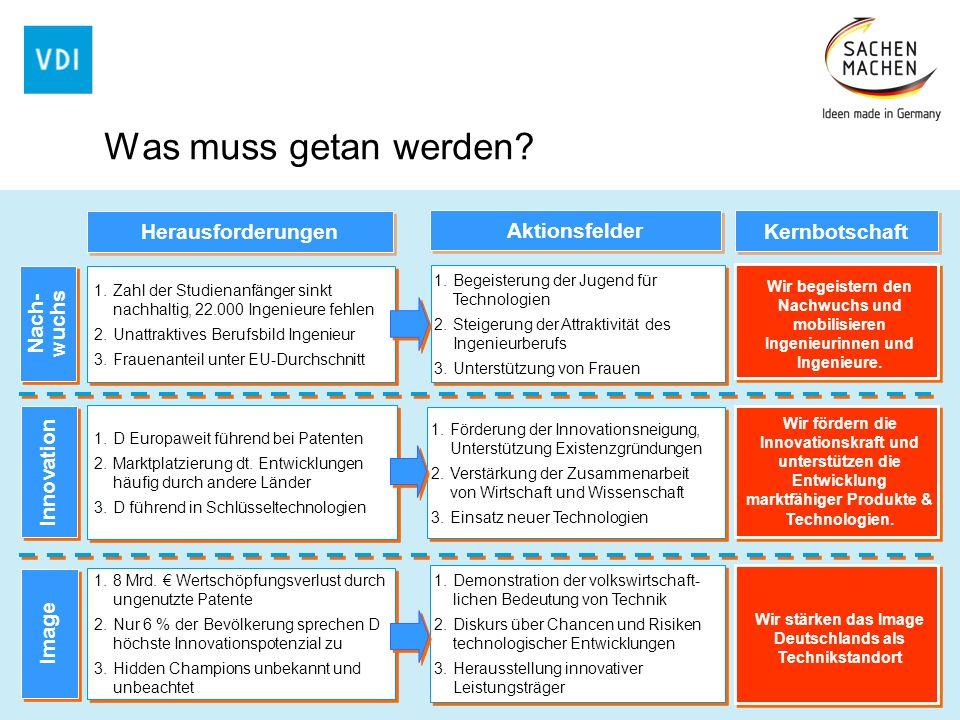 1.Demonstration der volkswirtschaft- lichen Bedeutung von Technik 2.Diskurs über Chancen und Risiken technologischer Entwicklungen 3.Herausstellung in