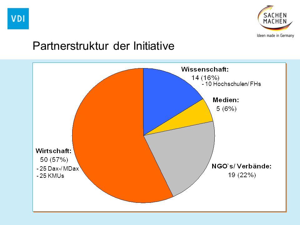 -25 Dax-/ MDax -25 KMUs -10 Hochschulen/ FHs Partnerstruktur der Initiative