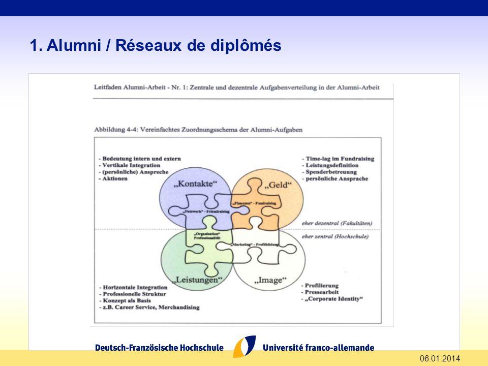 06.01.2014 1. Alumni / Réseaux de diplômés