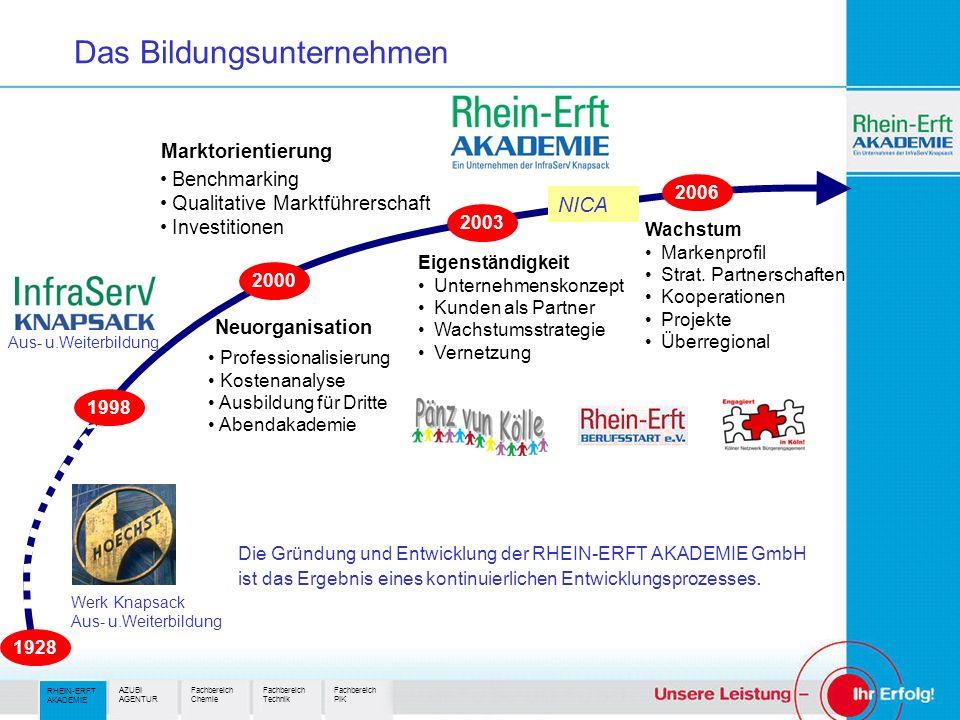 RHEIN-ERFT AKADEMIE Fachbereich Technik Fachbereich Chemie Fachbereich PIK AZUBI AGENTUR Das Bildungsunternehmen Die Gründung und Entwicklung der RHEIN-ERFT AKADEMIE GmbH ist das Ergebnis eines kontinuierlichen Entwicklungsprozesses.