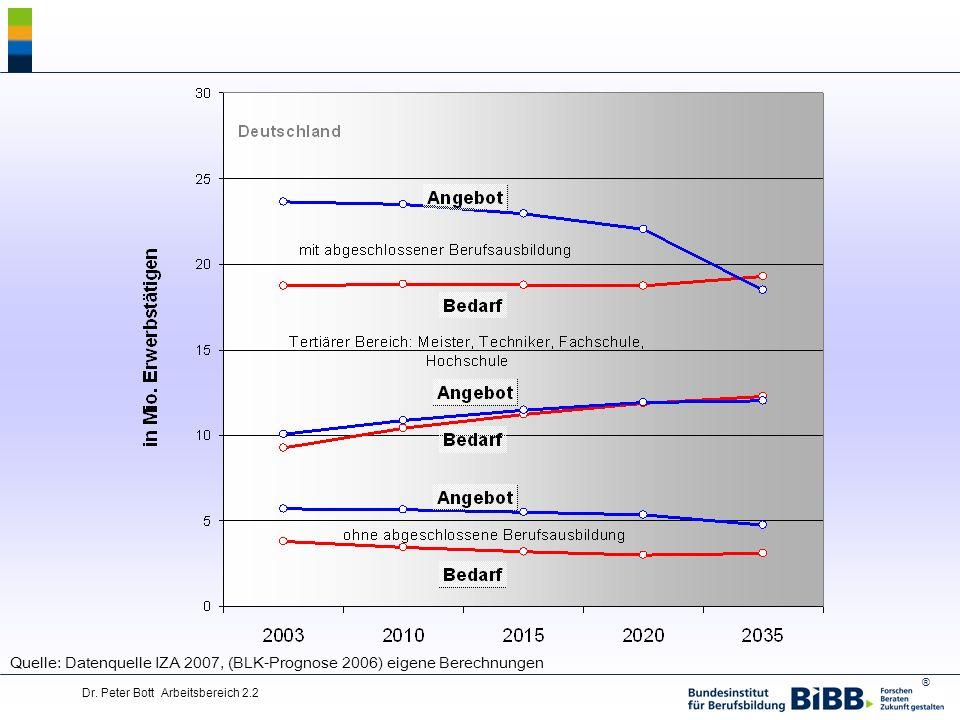® Dr. Peter Bott Arbeitsbereich 2.2 Quelle: Datenquelle IZA 2007, (BLK-Prognose 2006) eigene Berechnungen