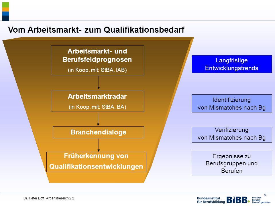® Dr. Peter Bott Arbeitsbereich 2.2 Arbeitsmarkt- und Berufsfeldprognosen (in Koop. mit: StBA, IAB) Arbeitsmarktradar (in Koop. mit: StBA, BA) Branche