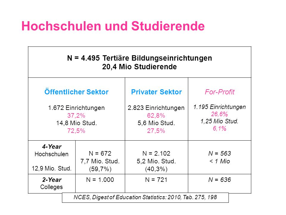 Das Studium: Formaler Aufbau College 4-Year-Institutions (Liberal Arts) Colleges and Universities Bachelor (of Arts, Science…) Grundausbildung Graduate School of Arts and Sciences Master 1-2 Jahre 5-7 Jahre Ph.D.
