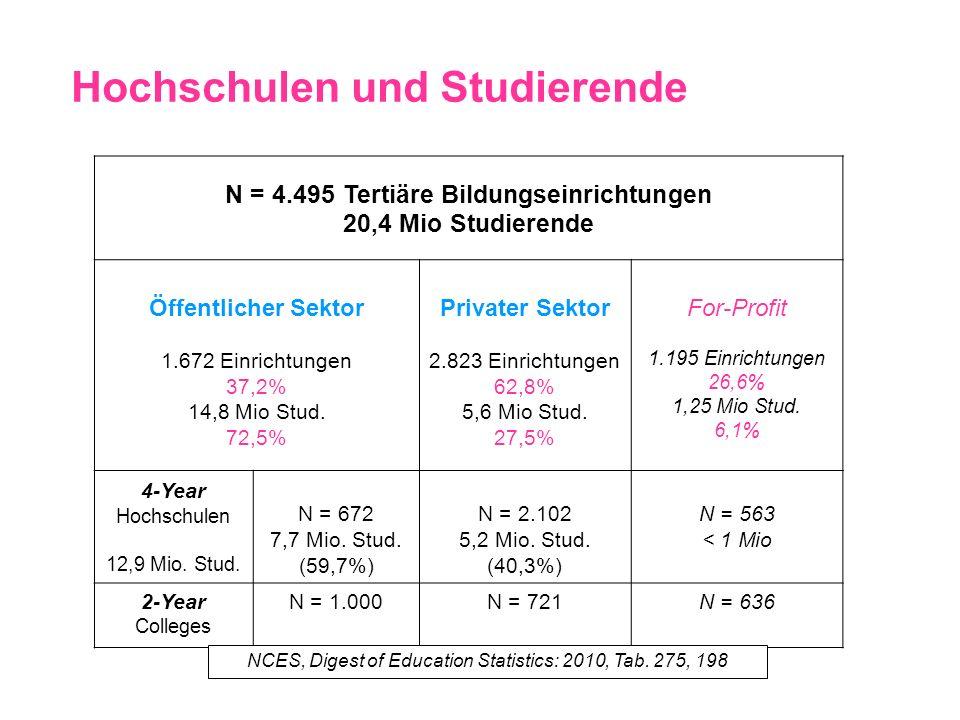 Hochschulen und Studierende N = 4.495 Tertiäre Bildungseinrichtungen 20,4 Mio Studierende Öffentlicher Sektor 1.672 Einrichtungen 37,2% 14,8 Mio Stud.