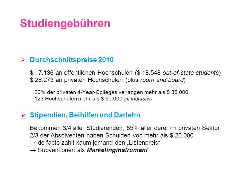 Durchschnittspreise 2010 $ 7.136 an öffentlichen Hochschulen ($ 18.548 out-of-state students) $ 26.273 an privaten Hochschulen (plus room and board) 2