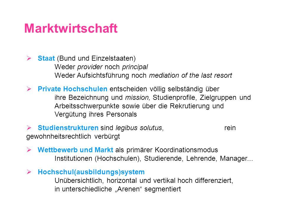 Marktwirtschaft Staat (Bund und Einzelstaaten) Weder provider noch principal Weder Aufsichtsführung noch mediation of the last resort Private Hochschu