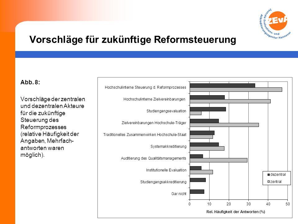 Vorschläge für zukünftige Reformsteuerung Abb.