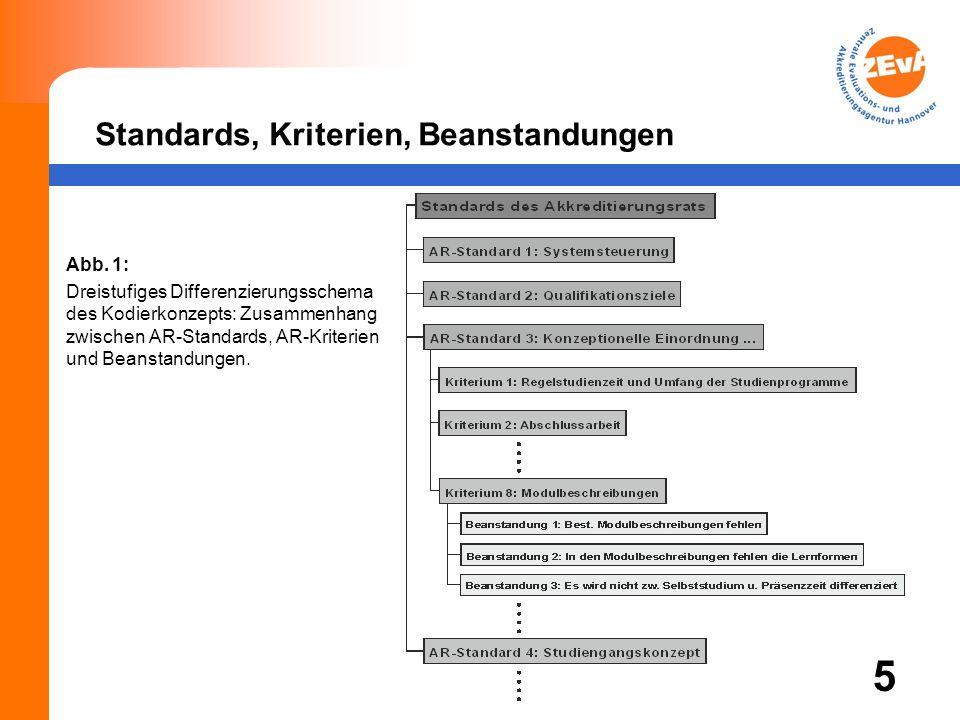 Standards, Kriterien, Beanstandungen Abb.