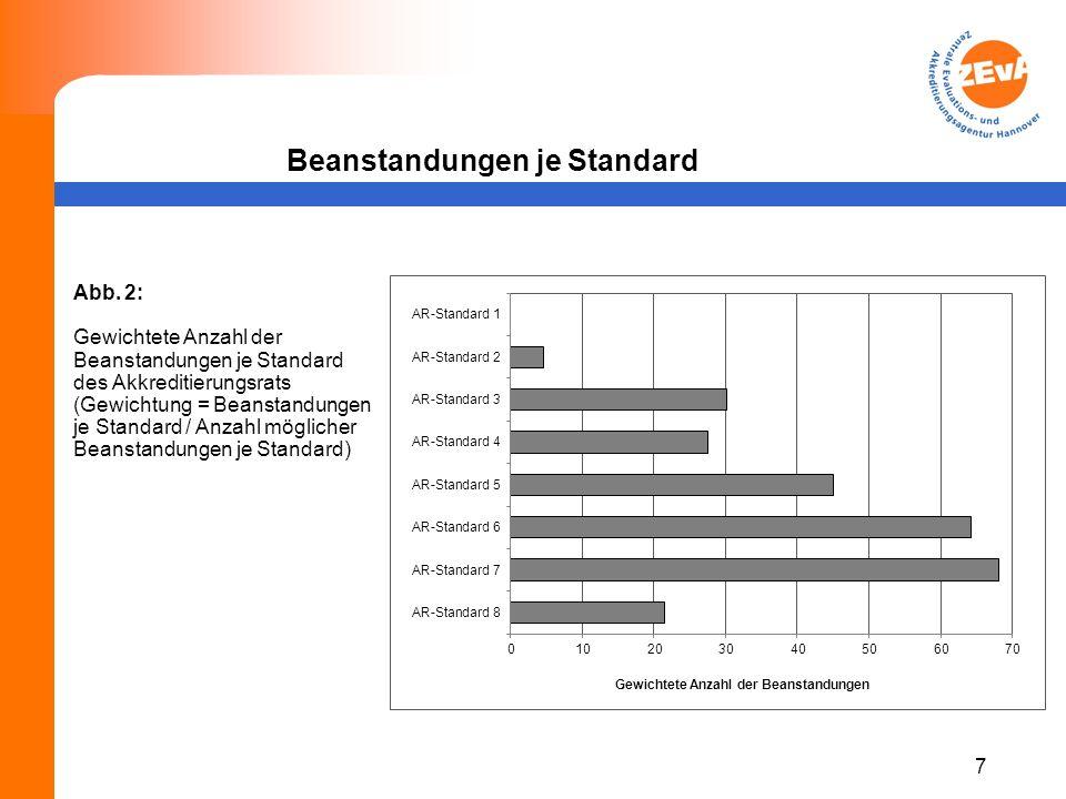 Beanstandungen je Standard 7 Abb.