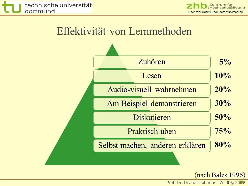 Prof. Dr. Dr. h.c. Johannes Wildt © 2012 Hochschuldidaktik und Hochschulforschung ZuhörenLesenAudio-visuell wahrnehmenAm Beispiel demonstrierenDiskuti