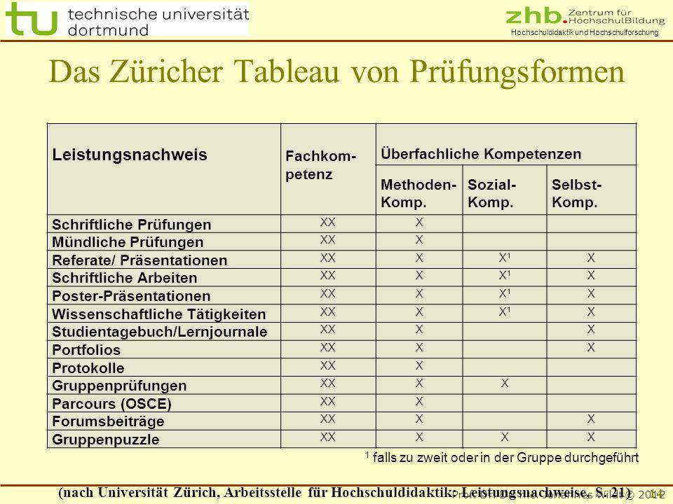 Prof. Dr. Dr. h.c. Johannes Wildt © 2012 Hochschuldidaktik und Hochschulforschung Leistungsnachweis Fachkom- Überfachliche Kompetenzen petenz Methoden