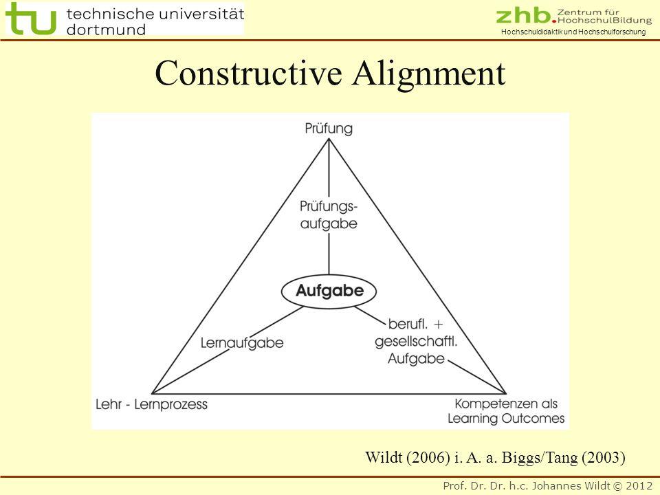 Prof. Dr. Dr. h.c. Johannes Wildt © 2012 Hochschuldidaktik und Hochschulforschung Constructive Alignment Wildt (2006) i. A. a. Biggs/Tang (2003)