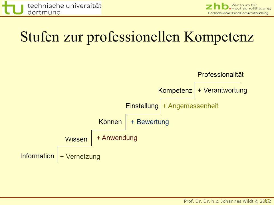 Prof. Dr. Dr. h.c. Johannes Wildt © 2012 Hochschuldidaktik und Hochschulforschung Information + Vernetzung Wissen Können + Anwendung + Bewertung Einst