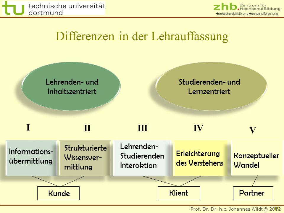Prof. Dr. Dr. h.c. Johannes Wildt © 2012 Hochschuldidaktik und Hochschulforschung Lehrenden- und Inhaltszentriert Studierenden- und Lernzentriert Stru