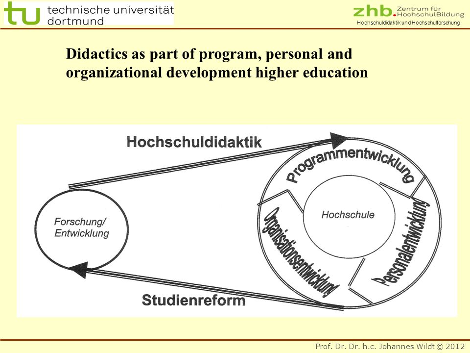 Prof. Dr. Dr. h.c. Johannes Wildt © 2012 Hochschuldidaktik und Hochschulforschung Didactics as part of program, personal and organizational developmen